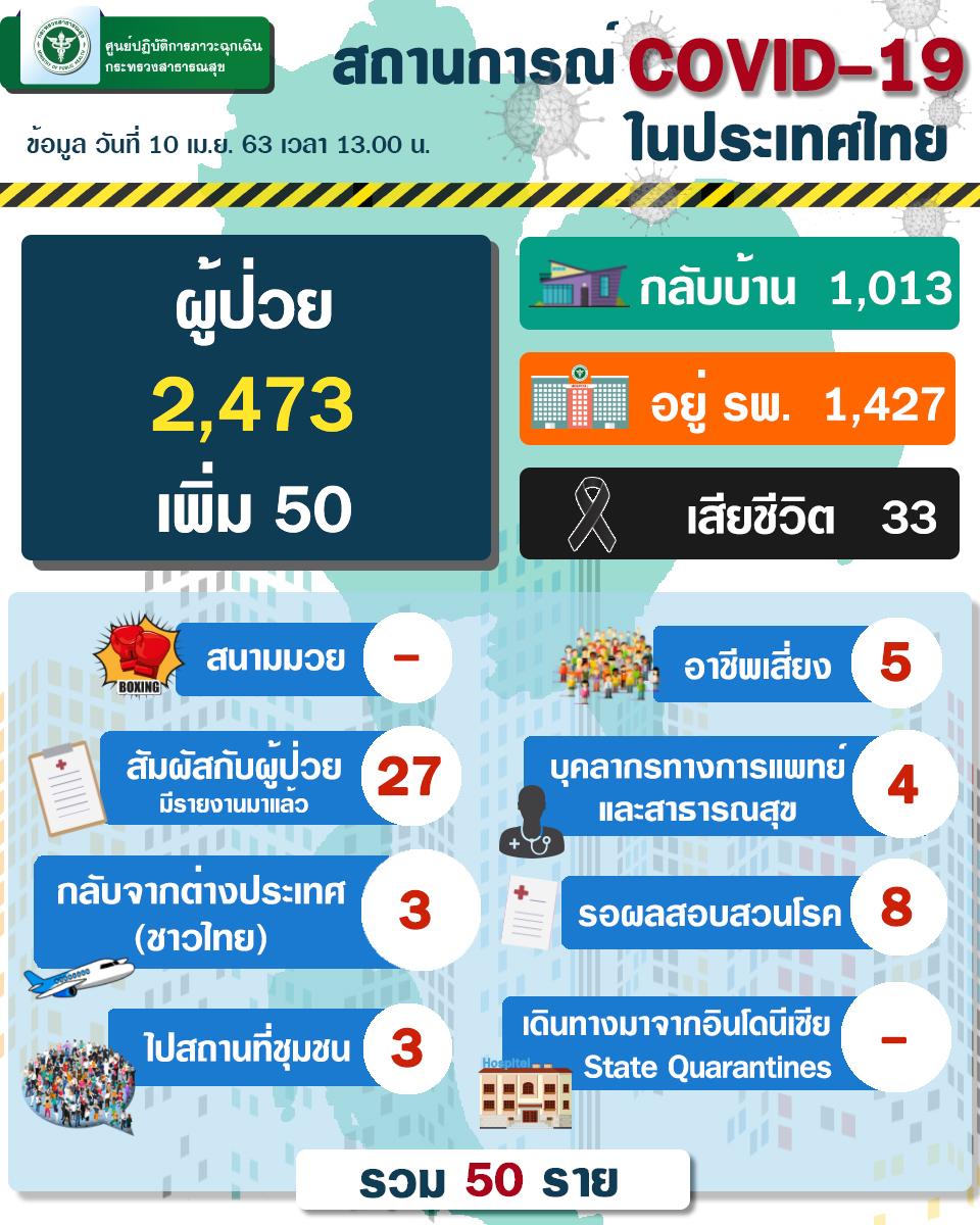 ยอดผู้ติดเชื้อ ไวรัสโควิด-19 วันที่ 10 เมษายน 2563