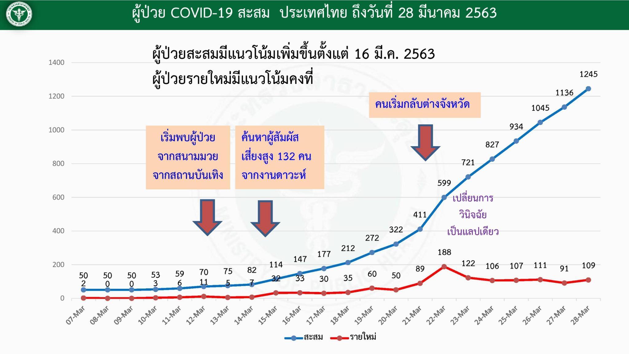 ยอดผู้ติดเชื้อ ไวรัสโควิด-19 วันที่ 28 มีนาคม 2563